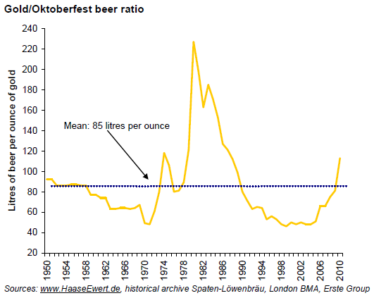 Gold/Beer ratio