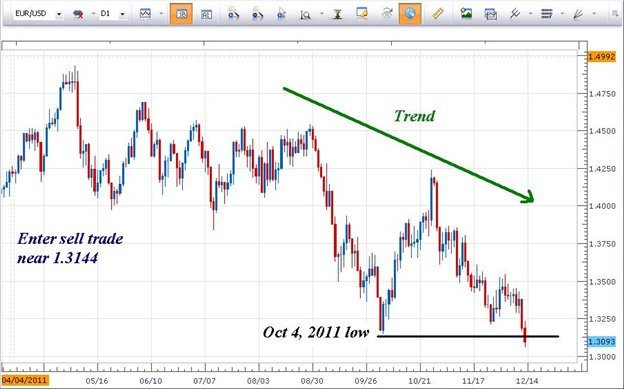 EURUSD_Approaches_March_2009_QE_Levels_body_Picture_1.png, EURUSD Approaches March 2009 QE Levels