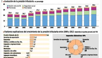 presion tributaria