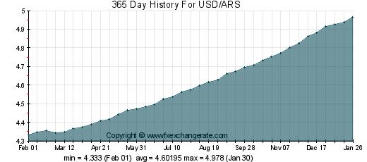 pesos argentinos x dolar