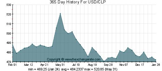 peso chileno x dolar
