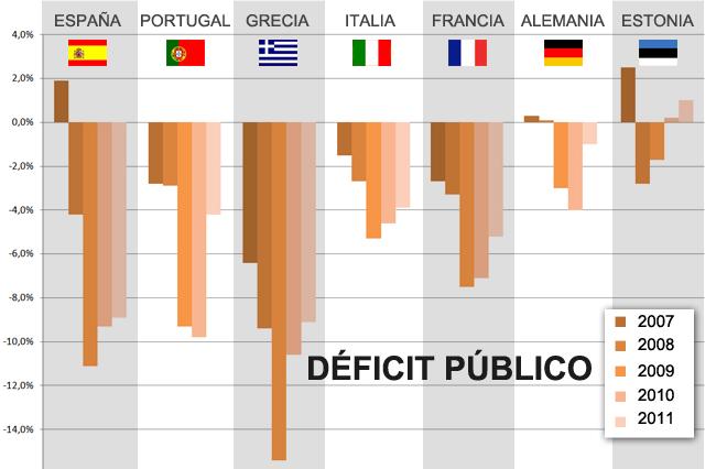 estonia deficit