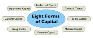 Eight Forms of Captial