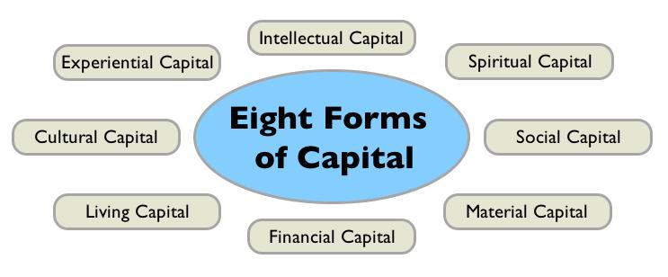 formas capital