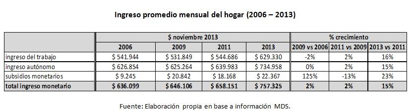 tabla 1 casen 2013