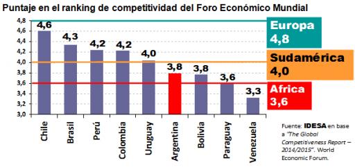 Puntaje en el ranking de competitividad del Foro Económico Mundial