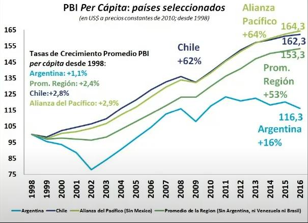 PBI argentina chile peru colombia